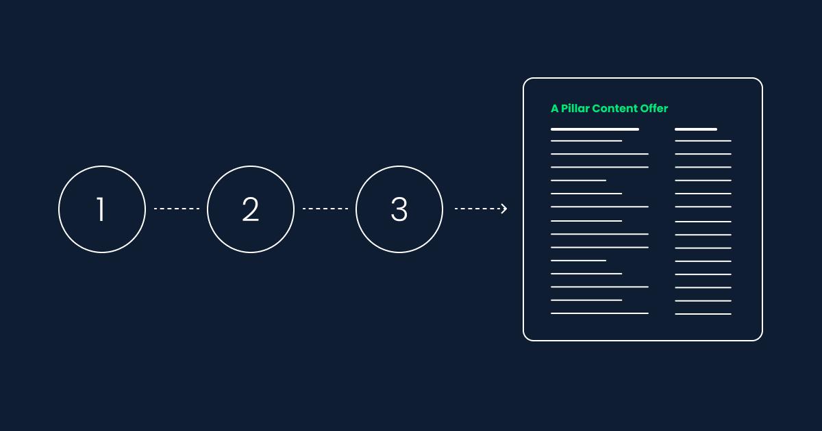 Steps to Follow When Creating a Pillar Content Offer
